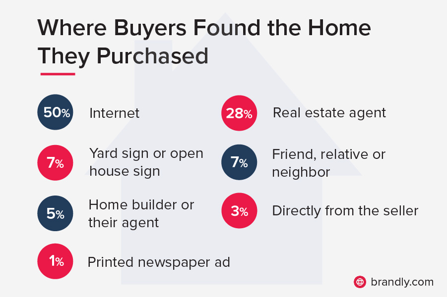 Infographic of where buyers found the home they purchased